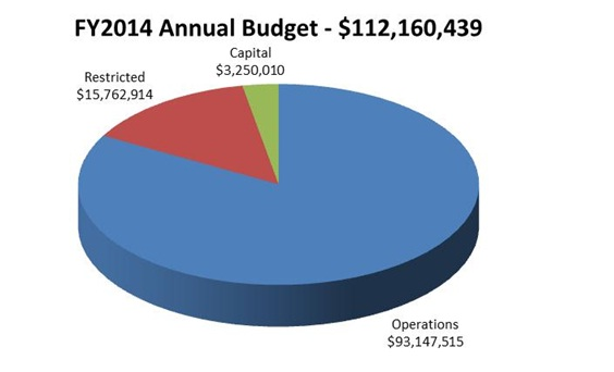 FY14 Annual Budget