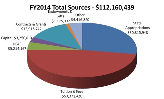 FY14 Total Sources