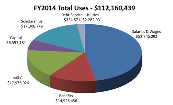 FY10 Total Uses