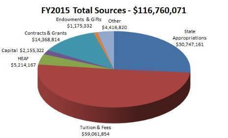 FY15 Total Sources
