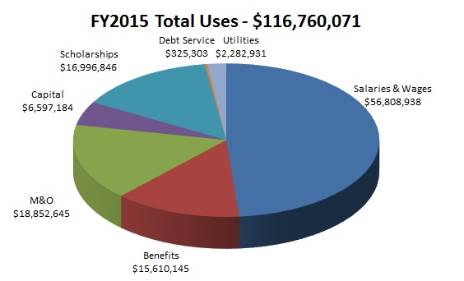 FY15 Total Uses
