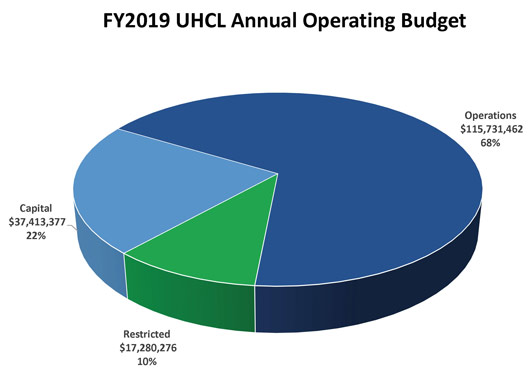 FY2019 UHCL Annual Operating Budget