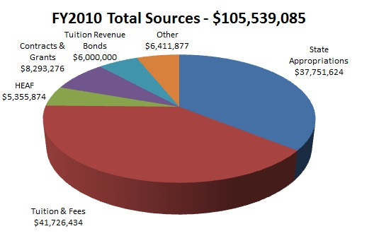 FY10 Total Sources