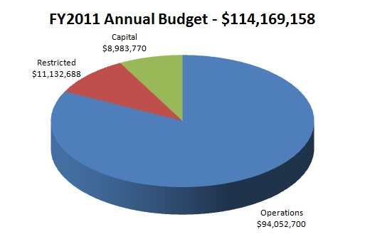 FY11 Annual Budget