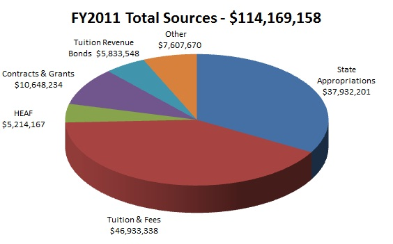 FY11 Total Sources