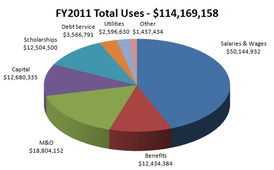FY11 Total Uses