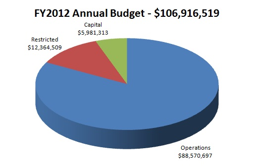 FY12 Annual Budget