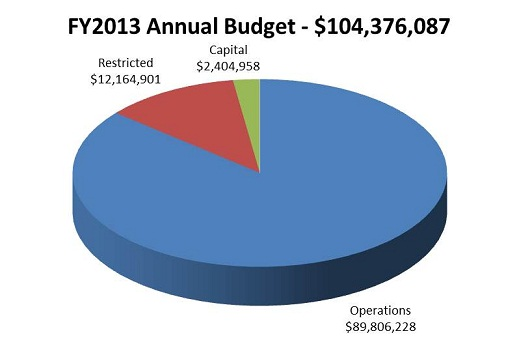 FY13 Annual Budget
