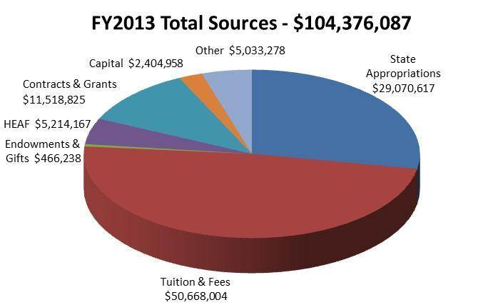 FY13 Total Sources
