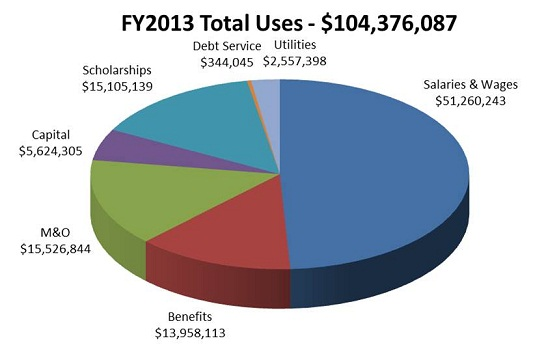 FY13 Total Uses