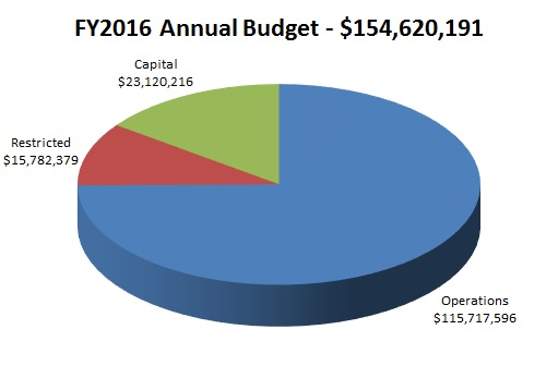 FY2016 Annual Budget