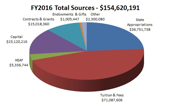 FY2016 Total Sources