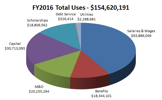 FY2016 Total Uses